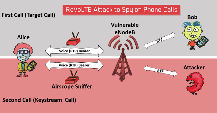 New Attack Lets Hackers Decrypt Volte Encryption To Spy On