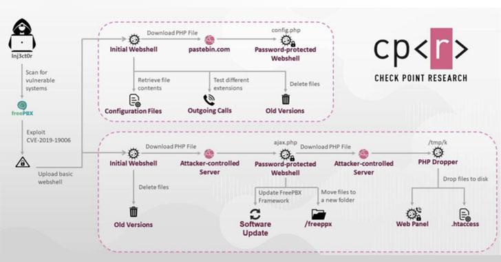 Premium Rate Phone Fraudsters Hack Voip Servers Of 1200 Companies