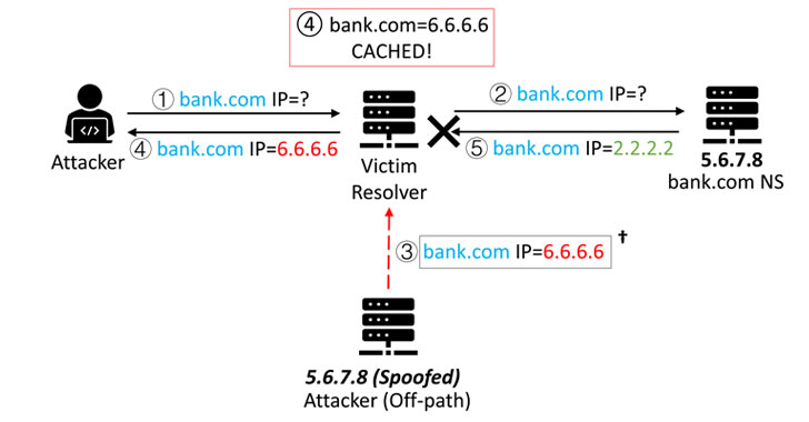 Sad Dns — New Flaws Re Enable Dns Cache Poisoning Attacks