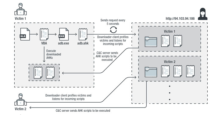 Autohotkey Based Password Stealer Targeting Us, Canadian Banking Users