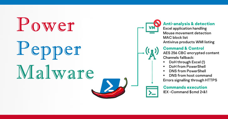 Hackers For Hire Group Develops New 'powerpepper' In Memory Malware