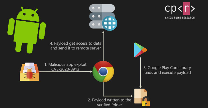 Several Unpatched Popular Android Apps Put Millions Of Users At