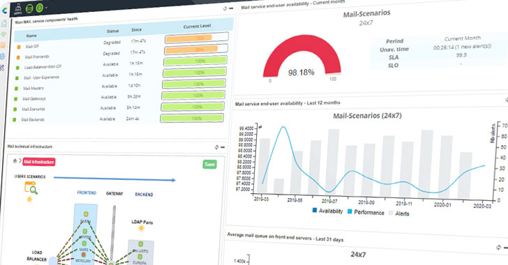 Hackers Exploit It Monitoring Tool Centreon To Target Several French