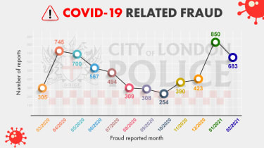 Covid-related fraud graph