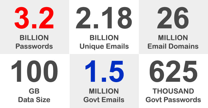 3.2 billion leaked passwords contain 1.5 million records with government