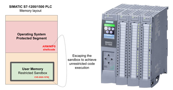 a new bug in siemens plcs could let hackers run