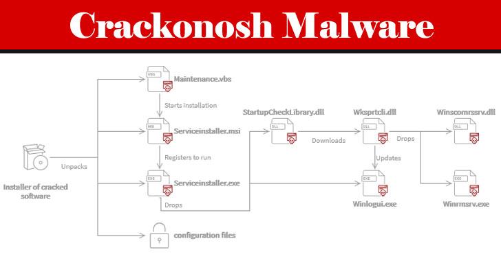 crackonosh virus mined $2 million of monero from 222,000 hacked