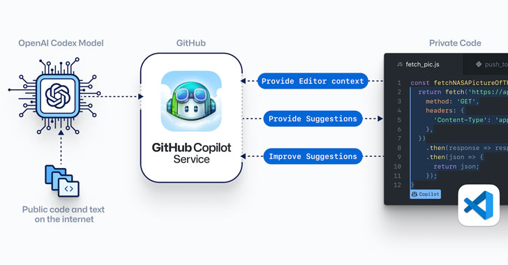 github launches 'copilot' — ai powered code completion tool