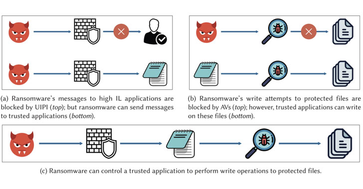 malware can use this trick to bypass ransomware defense in