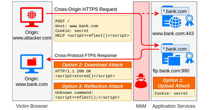 new tls attack lets attackers launch cross protocol attacks against secure