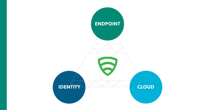 reduce business risk by fixing 3 critical endpoint to cloud security requirements