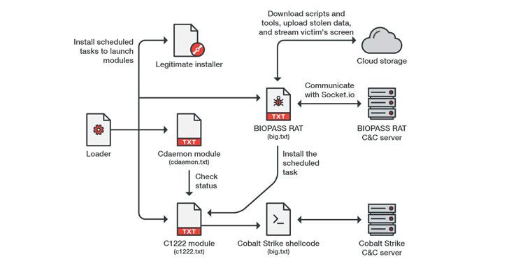 hackers spread biopass malware via chinese online gambling sites