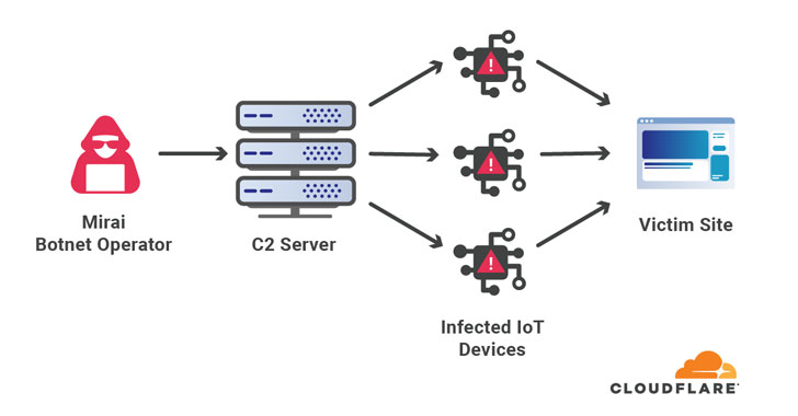 cloudflare mitigated one of the largest ddos attack involving 17.2