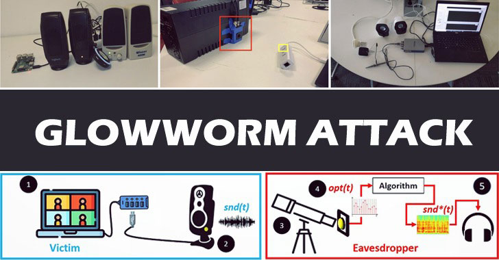 new glowworm attack recovers device's sound from its led power