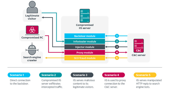 several malware families targeting iis web servers with malicious modules