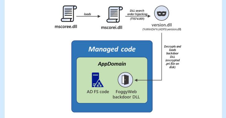 microsoft warns of foggyweb malware targeting active directory fs servers