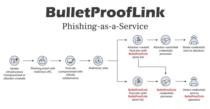 microsoft warns of a wide scale phishing as a service operation