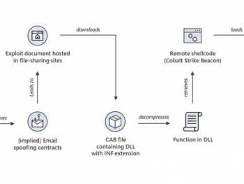 windows mshtml 0 day exploited to deploy cobalt strike beacon in